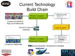 current technology build chain
