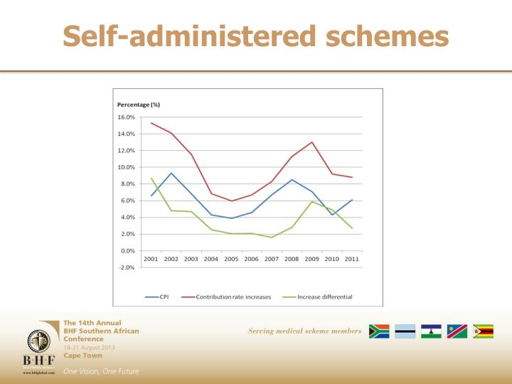 Self-administered schemes