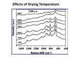 effects of drying temperature