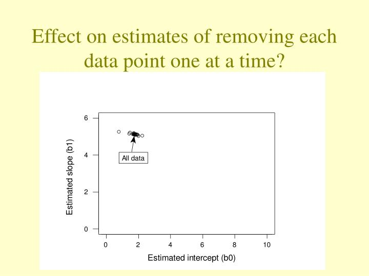 Effect on estimates of removing each data point one at a time?