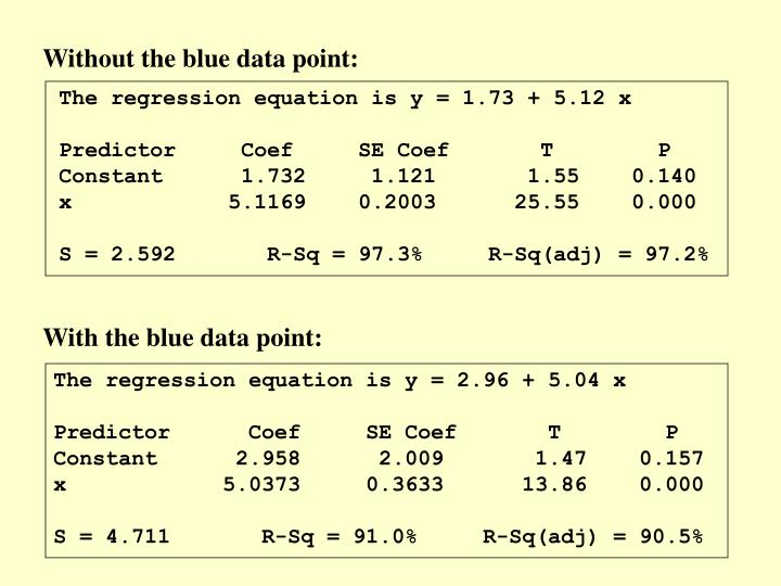 Without the blue data point: