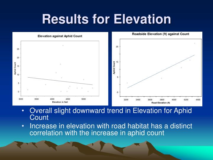 Overall slight downward trend in Elevation for Aphid Count