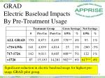 grad electric baseload impacts by pre treatment usage