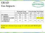 grad gas impacts