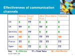 effectiveness of communication channels