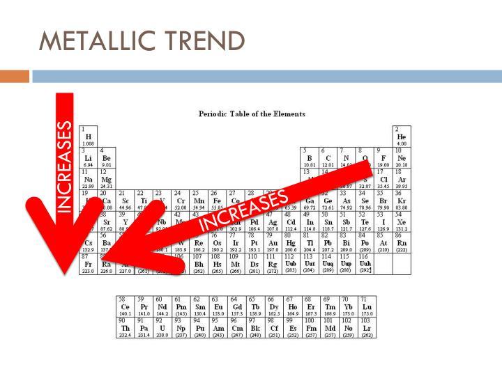 Metallic trend