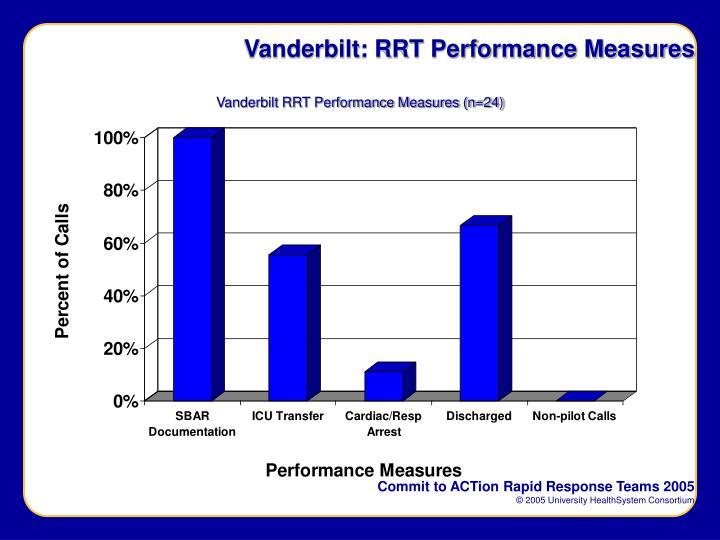 Vanderbilt: RRT Performance Measures