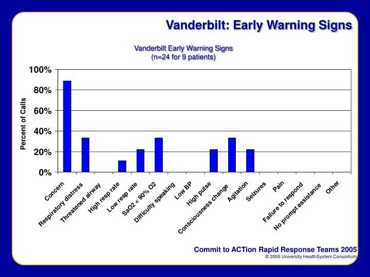 Vanderbilt: Early Warning Signs
