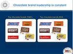chocolate brand leadership is constant