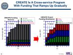 create is a cross service program with funding that ramps up gradually