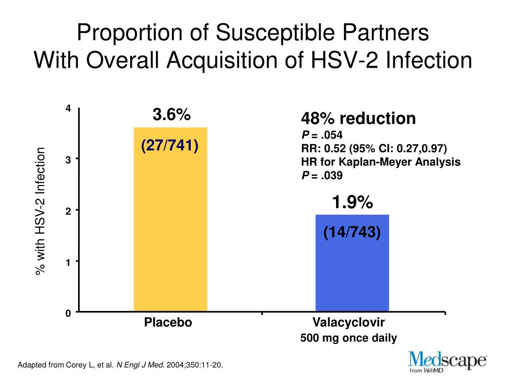 PPT - Genital Herpes: Framing the Problem, Diagnosing the Disease