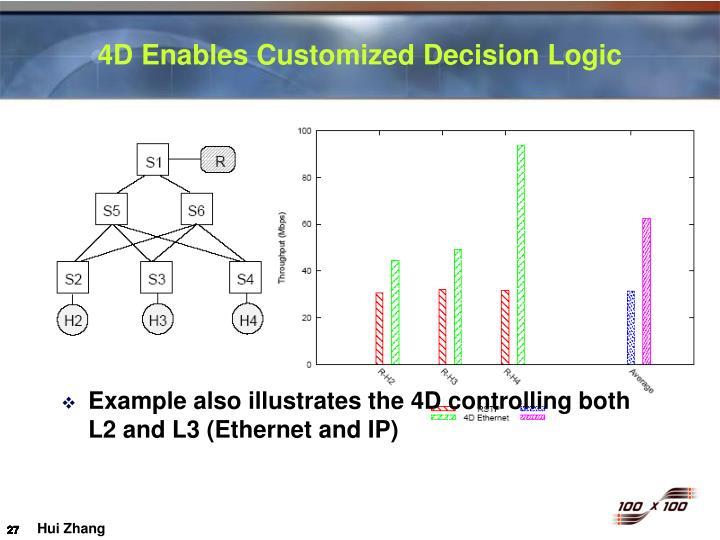 4D Enables Customized Decision Logic