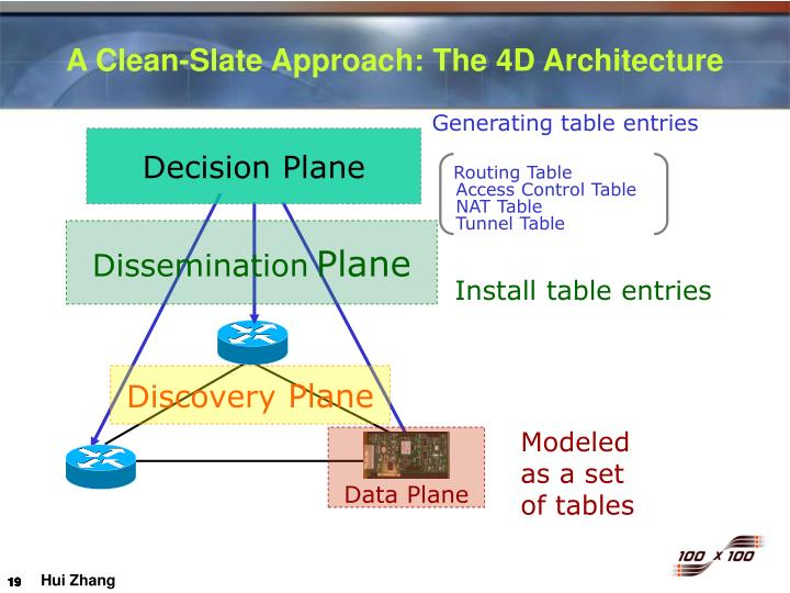 A Clean-Slate Approach: The 4D Architecture