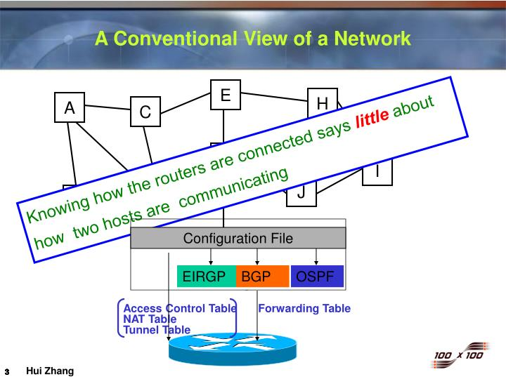 A conventional view of a network1