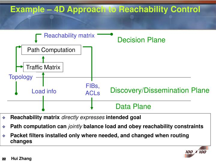 Example – 4D Approach to Reachability Control