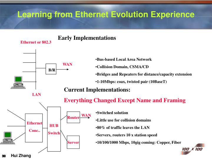 Ethernet or 802.3