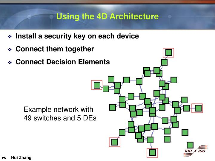 Using the 4D Architecture