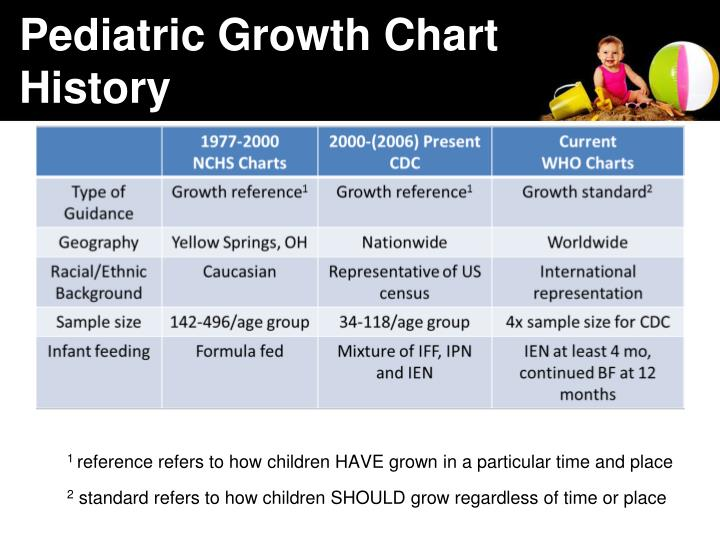 Pediatric Growth Chart History