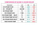 comparision of 660 mw vs 500 mw boiler