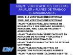 gibym verificaciones externas anuales y planes de trabajo estandarizados
