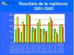 resultats de la vigil ncia 2001 2003
