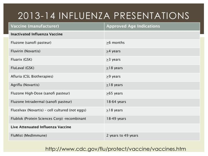2013-14 Influenza presentations