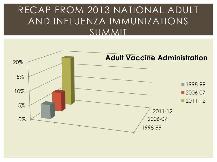 Recap from 2013 National adult and Influenza Immunizations Summit