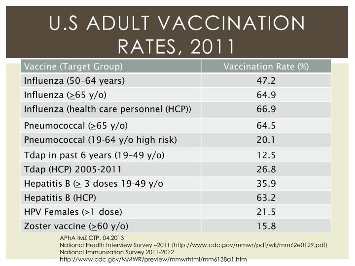 U.S Adult vaccination