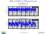 dnl and inl for balanced load condition 2