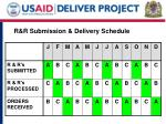 r r submission delivery schedule