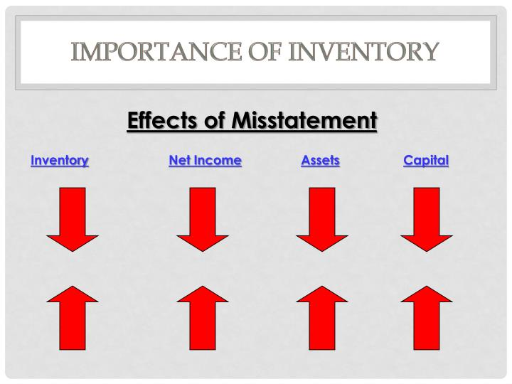 Importance of Inventory