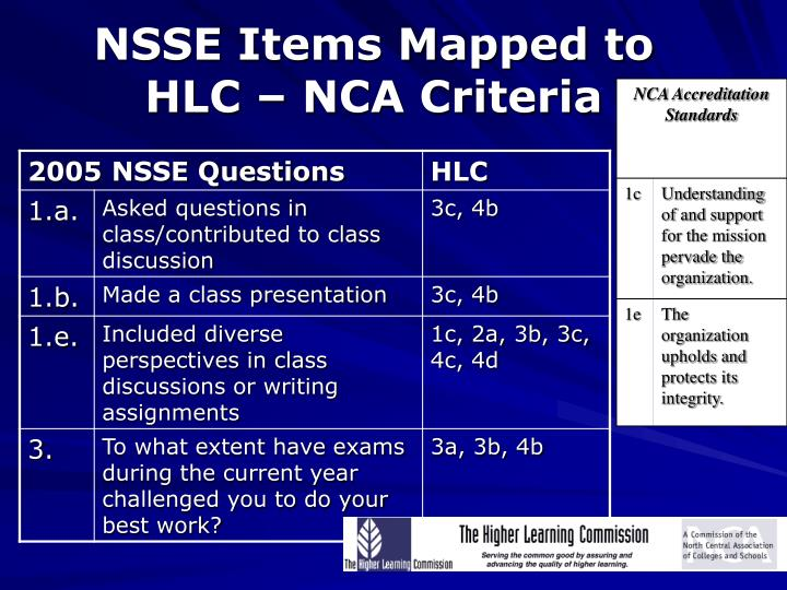 NSSE Items Mapped to