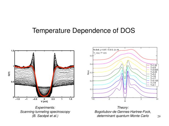 Temperature Dependence of DOS
