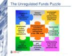 the unregulated funds puzzle