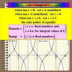 reciprocals graph of cotangent