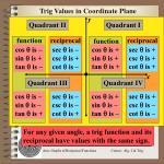 trig values in coordinate plane