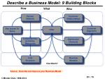 describe a business model 9 building blocks