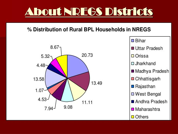 About NREGS Districts
