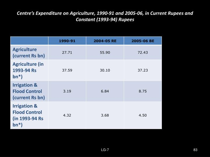 Centre's Expenditure on Agriculture, 1990-91 and 2005-06, in Current Rupees and Constant (1993-94) Rupees