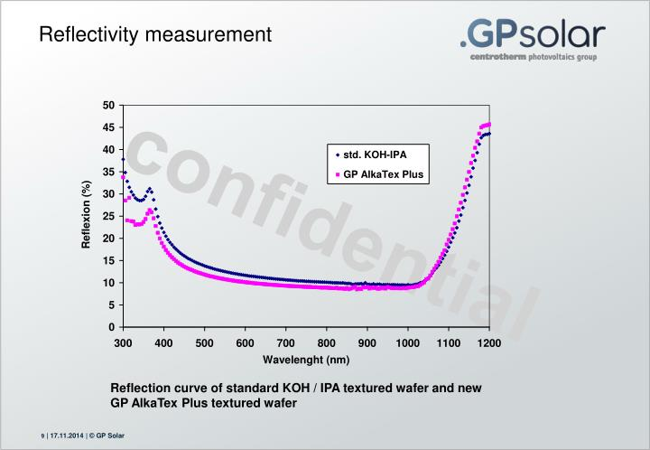 Reflectivity measurement