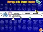 marriage the church timeline