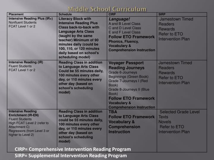 Middle School Curriculum