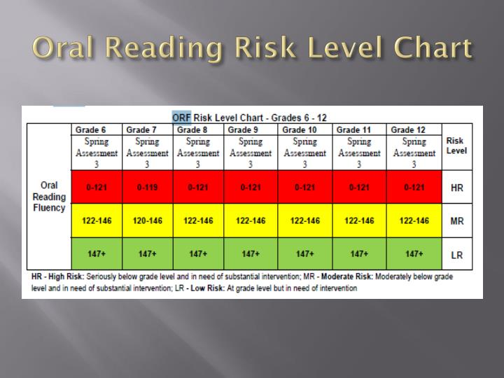 Oral Reading Risk Level Chart