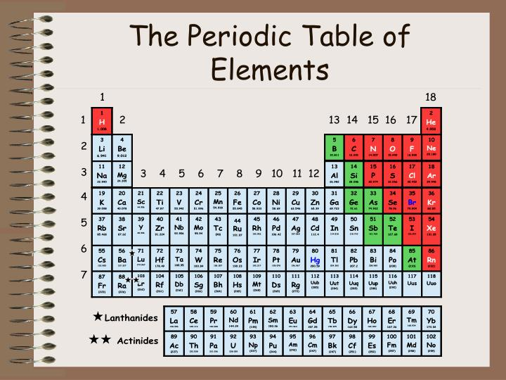 the periodic table of elements n.