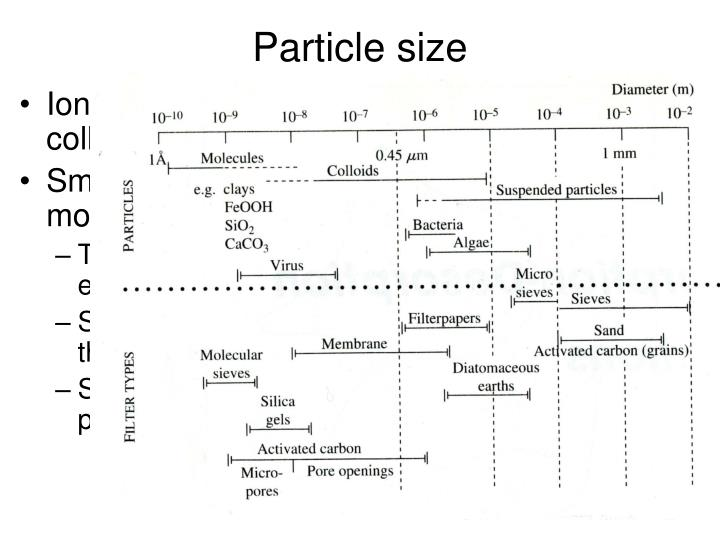 particle size n.