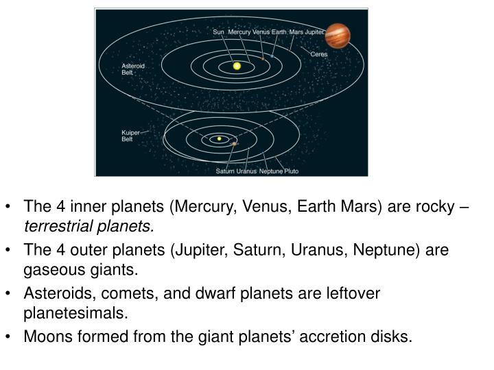 The 4 inner planets (Mercury, Venus, Earth Mars) are rocky –