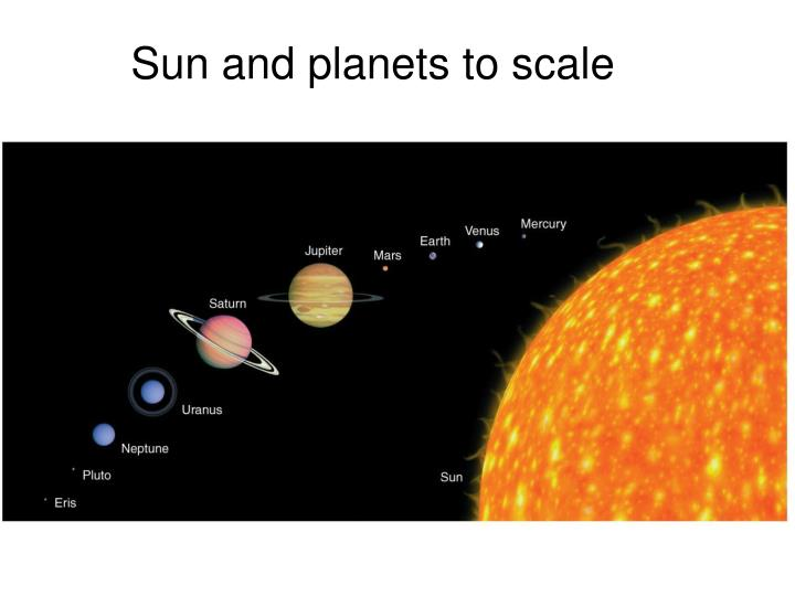 Sun and planets to scale