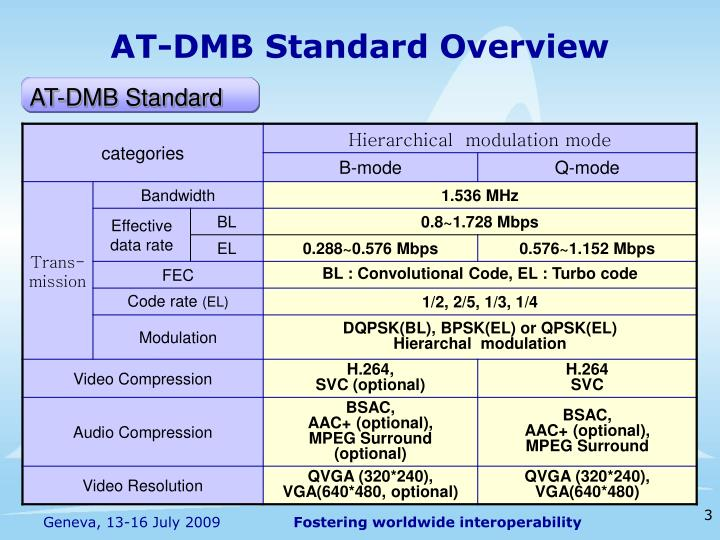 AT-DMB Standard Overview