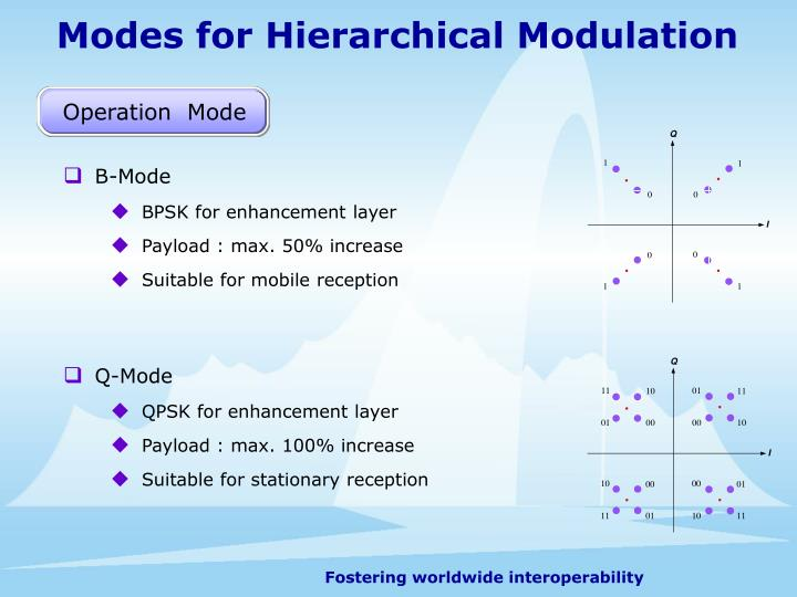 Modes for Hierarchical Modulation