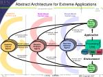 abstract architecture for extreme applications
